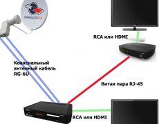 Самостоятельное подключение спутниковой тарелки к телевизору