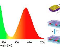Преимущества телевизоров, созданных по технологии квантовых точек